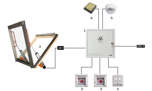 Dispozitiv de comanda prioritara FAKRO RT 45